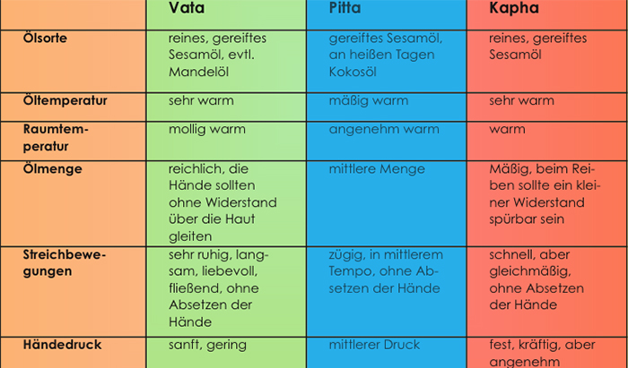 tabelle abhyanga verschiedene ölsorten